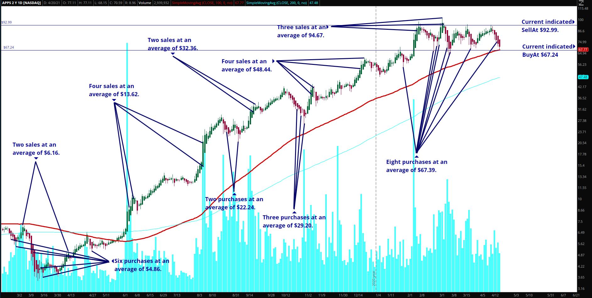 APPS Chart April 21