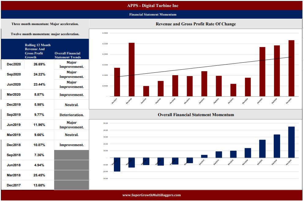 APPS Financial Statement April 21