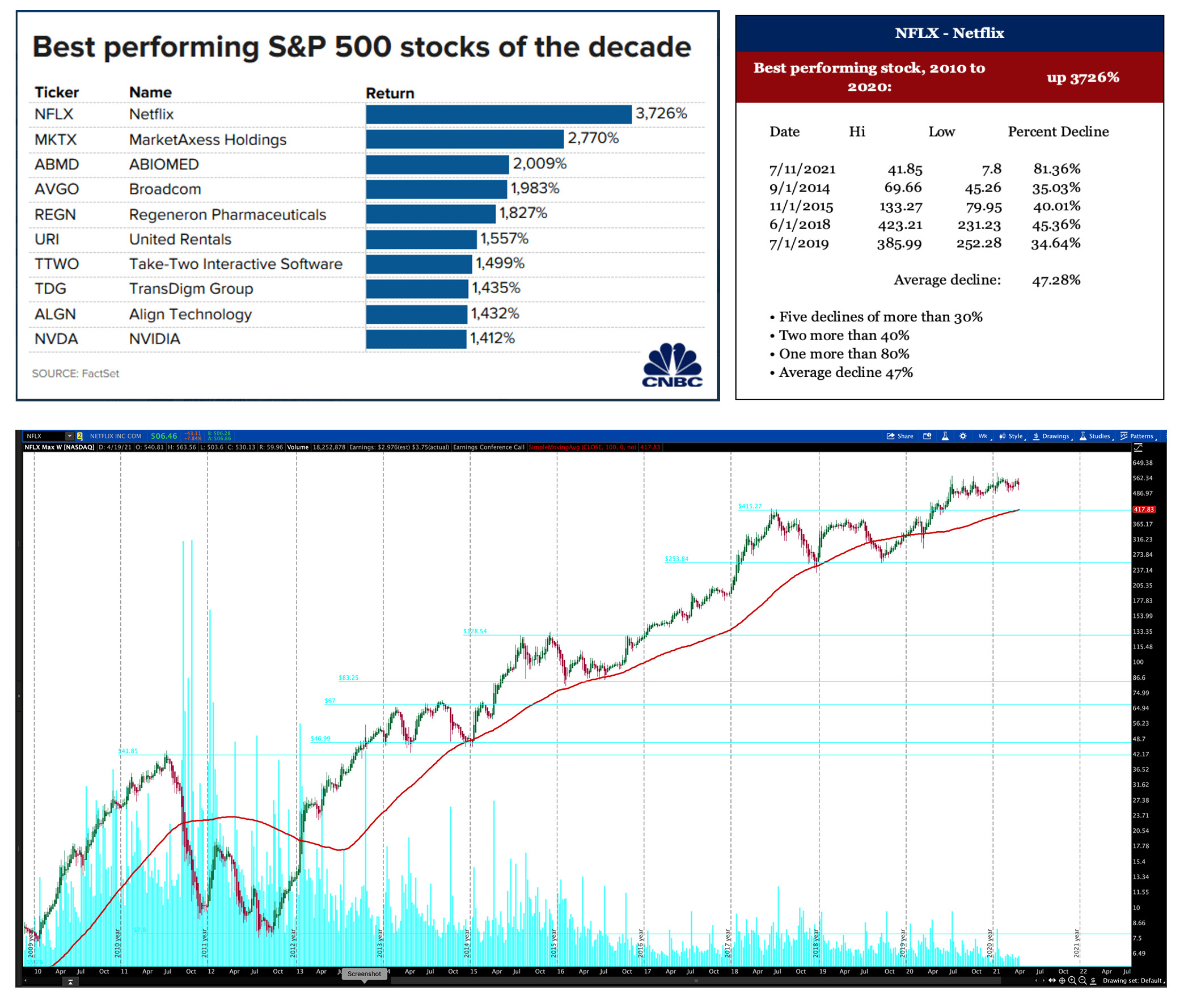 NFLX Chart With Declines and Best Performing