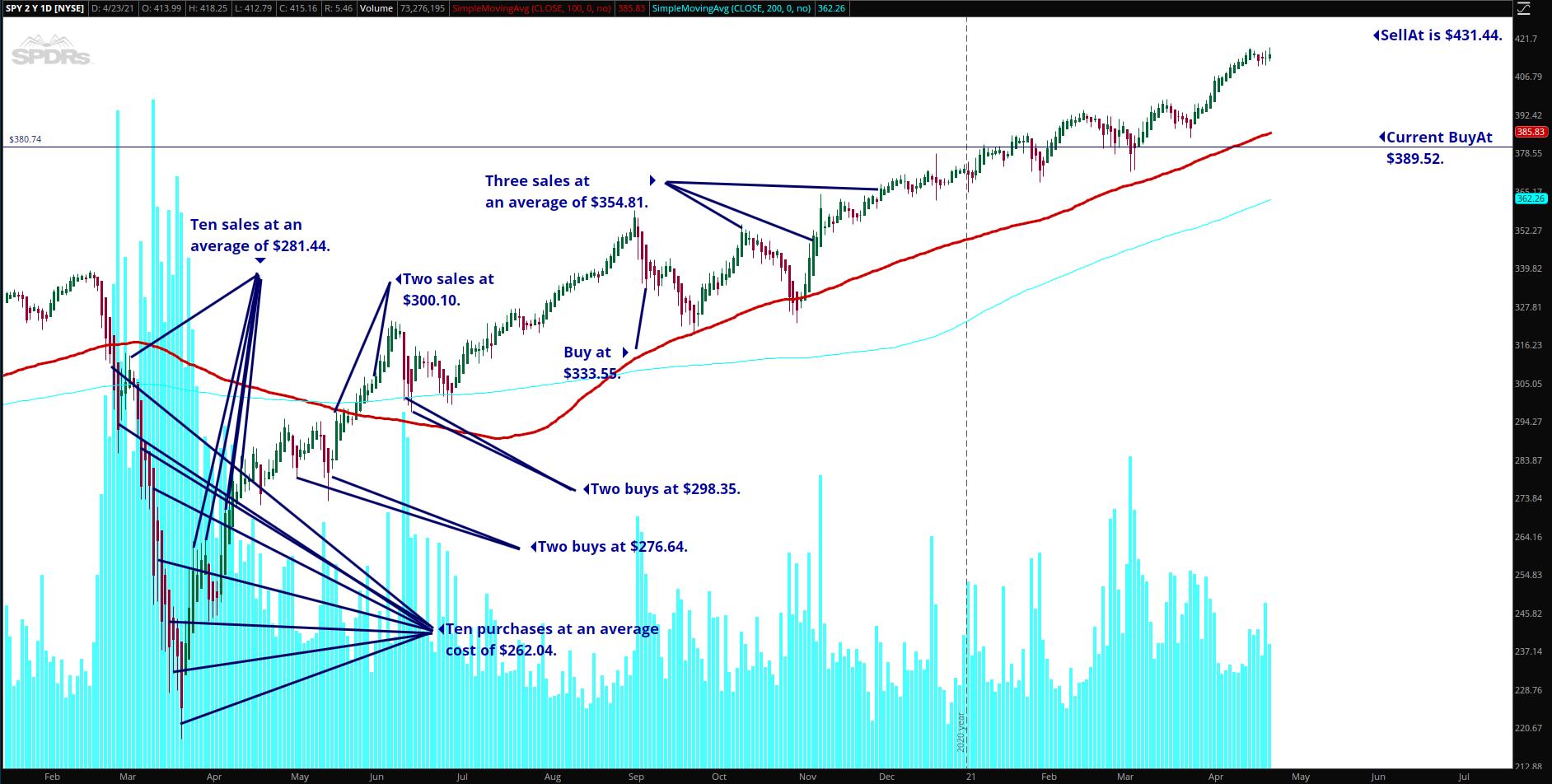 SPY Chart April 24